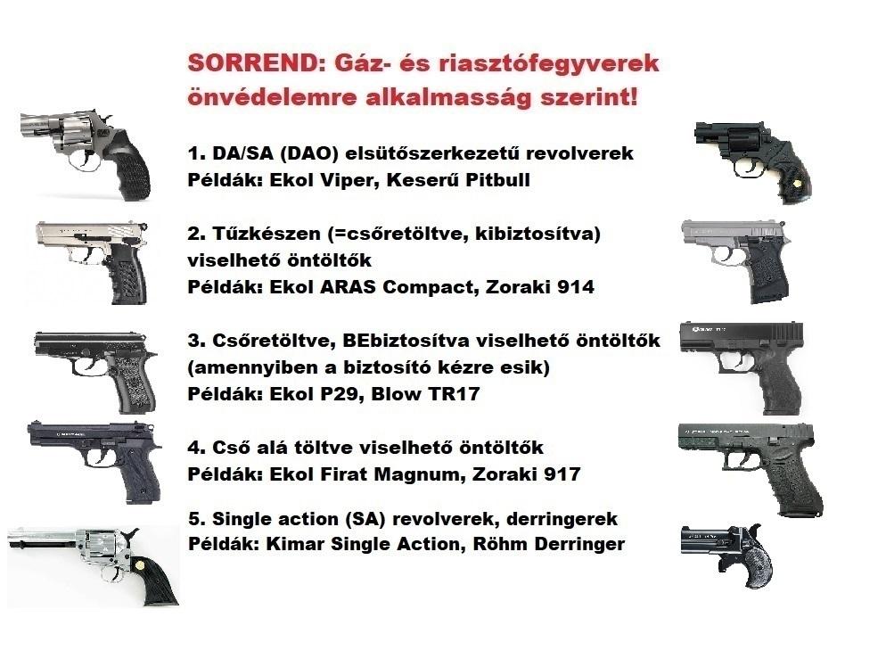SORREND: Gáz-riasztó fegyverek önvédelemre alkalmasság szerint!