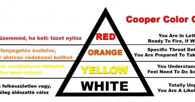 Az önvédelmi készenlét színkódjai Jeff Cooper-től